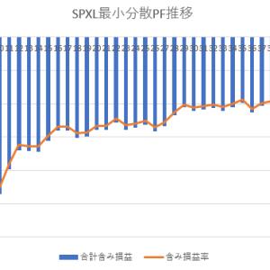 SPXL最小分散PF推移
