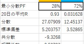 【SPXL+TMF最小分散PF第3クール】何もせず