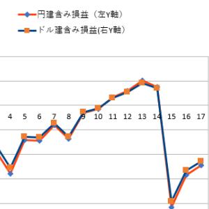 【3%シグナル投資法運用状況】2020年5月
