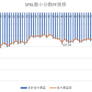 SPXL+TMF最小分散PF推移20年6月