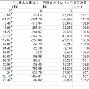 【3%シグナル投資法運用状況】2020年6月