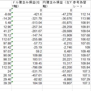 【3%シグナル投資法】2020年7月中盤
