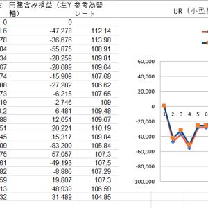 【3%シグナル投資法運用状況】2020年9月