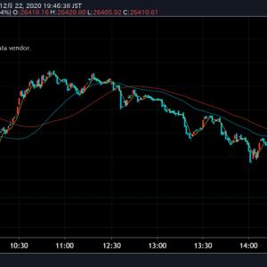 【欧州株安の影響】今日のデイトレ 12月22日