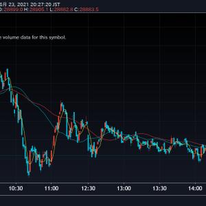 【NASDAQ:過去最高値更新】 島津製作所<7701>Mipox<5381>FRONTEO<2158>今日のデイトレ6月23日