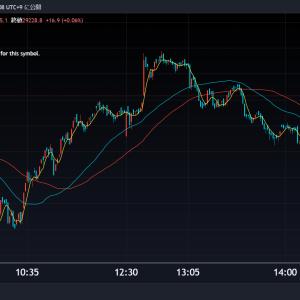 【中国7-9月期GDP:市場予想以下、マザーズ指数:+2.3%】 インバウンドテック<7031>日本郵船<9101>レノバ<9519>今日のデイトレ10月19日