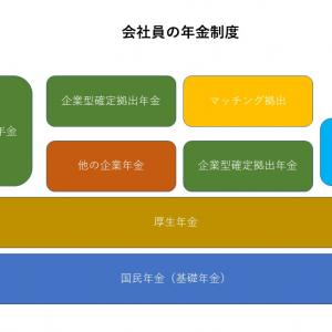 企業型確定拠出年金_運用攻略