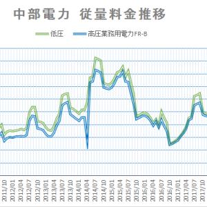 中部電力電気料金下げ止まり 2020年3月燃料費調整単価