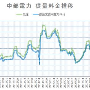 2020年2月の中部電力電力料金 燃料費調整単価下げ傾向