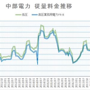 【2020年4月版】中部電力 電力料金推移(定点観測)
