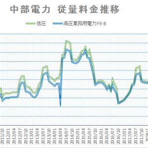 【2020年6月】中部電力電力量料金 下げ傾向