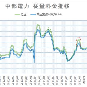 【2020年8月】電力料金単価推移 中部電力・沖縄電力