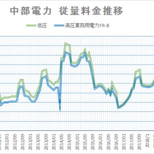 【2020年9月】中部電力・沖縄電力 電気料金推移