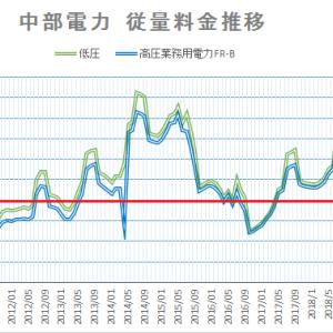 【2020年11月】中部電力・沖縄電力 電力料金の推移は?