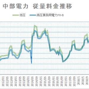 【2021年4月】燃料費調整により電力量料金が上昇傾向 中部電力と沖縄電力を見てみます。