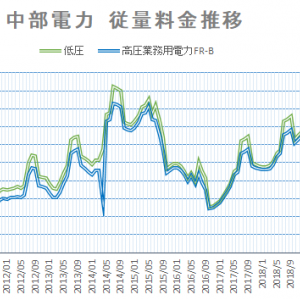 【2021年6月】電気料金推移 中部電力・沖縄電力 夏季料金適用を前に気になる上昇傾向