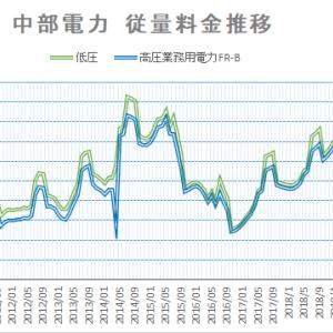 【2021年7月】夏季料金が開始する月です。どれくらいの上昇率でしょうか?  中部電力・沖縄電力推移
