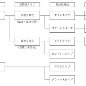 【計画換気】換気システムとは?第1種と第3種の分類わけ