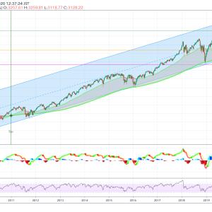 NY株式は30%下落する!?