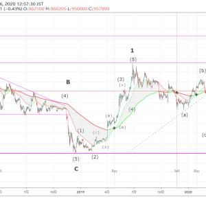 銀とビットコインのエリオット波動分析(2020/05/06)