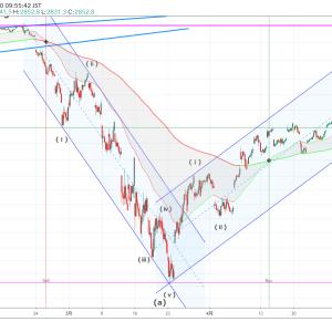 S&P500のエリオット波動分析(2020年5月15日)