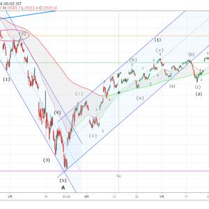 S&P500のエリオット波動分析(2020年5月20日)