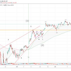 金鉱株(GDX)のエリオット波動分析(2020年05月27日)