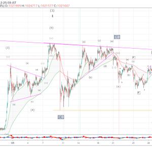 ビットコイン(BTCJPY)のエリオット波動分析(2020年05月29日)
