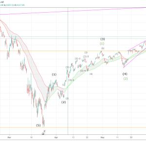 S&P500のエリオット波動分析(2020年6月22日)
