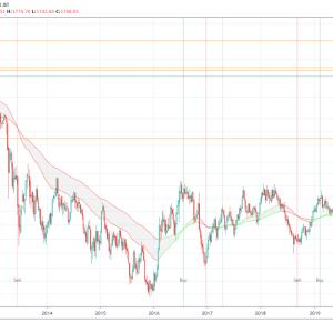 金(ゴールド)のエリオット波動分析(2020年6月24日)