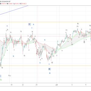 米国株式の下落に注意