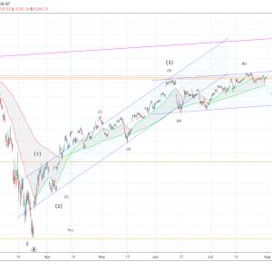 S&P500のエリオット波動分析(2020年7月31日)