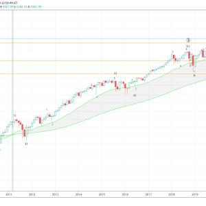 S&P500のエリオット波動分析(2020年8月18日)