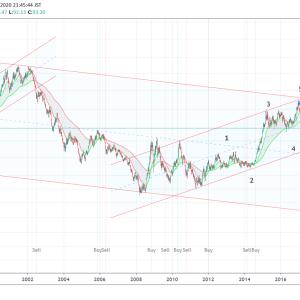 中長期のマーケット予測
