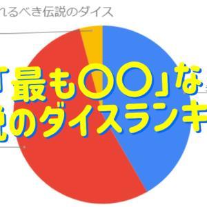 【ランダムダイス】アンケート結果による最も○○な伝説のダイスランキング