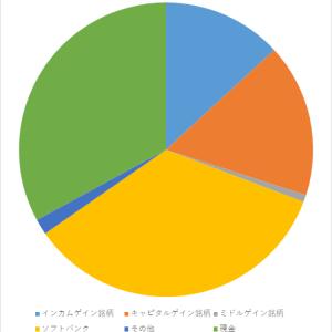 資産報告(2020年4月)