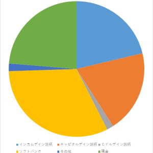 資産報告(2020年5月)