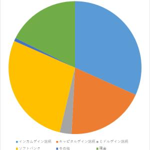 資産報告(2020年7月)