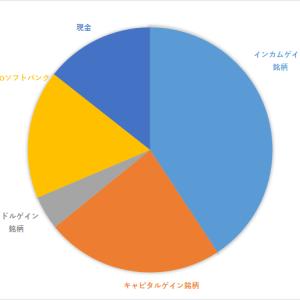 資産報告(2021年2月)