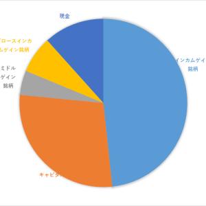 資産報告(2021年4月)