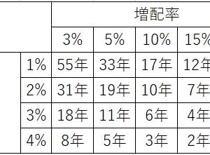 【考察】税引き後5%の配当利回りはどれほどすごいのか