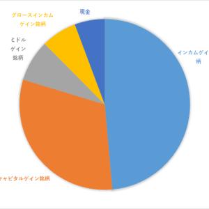 資産報告(2021年7月)