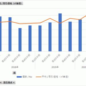 新型コロナ前後の不動産価格はどう変化したか<福岡市東区・中央区>