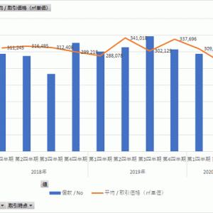 新型コロナ前後の不動産価格はどう変化したか<福岡市博多区・南区>