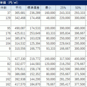 福岡市中央区・40㎡未満中古マンション取引データ(2018年~2020年第2四半期)