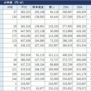 福岡市中央区・40㎡以上マンション取引データ(2018年~2020年第2四半期)