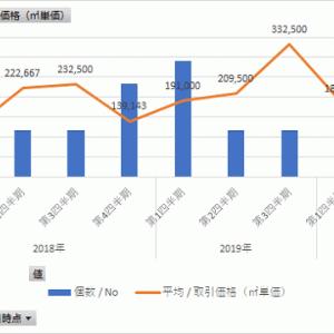 新型コロナ前後の不動産価格・取引数の変化<福岡市西区・城南区・早良区>