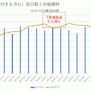 新型コロナ前後の不動産価格・取引数の変化<福岡県、福岡市、北九州市編>