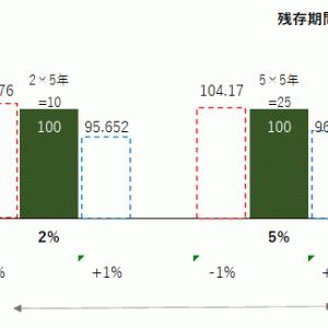債券の価格変動とは<金融資産運用・債券➂>