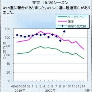 隠れコロナ死者顕在化? 東京で肺炎の死亡者が急増?